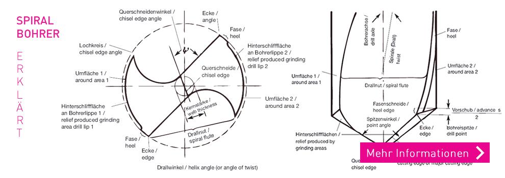 Wie heißt was am Spiralbohrer?