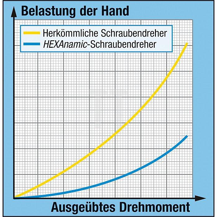 HAZET Schraubendreher HEXAnamic® - Pozidriv Profil PZ - PZ1 mm