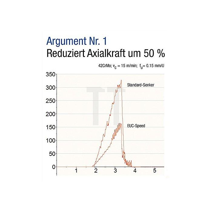 Kegel- u. Entgratsenker DIN335C 90Grad D.20,5mm HSS-Speed EUC 3 Schneiden