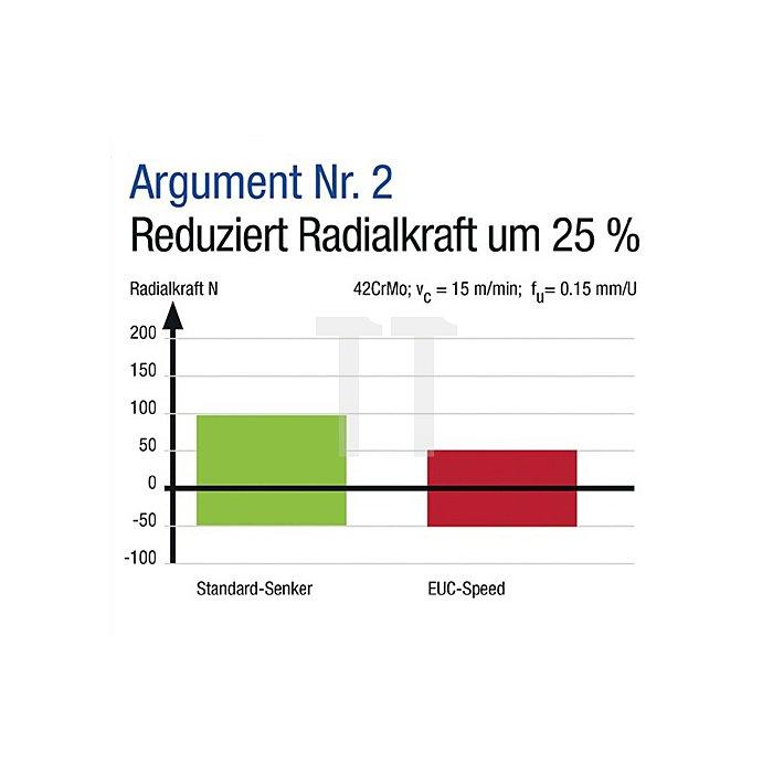 Kegel- u. Entgratsenker DIN335C 90Grad D.6,3mm HSS-Speed EUC 3 Schneiden