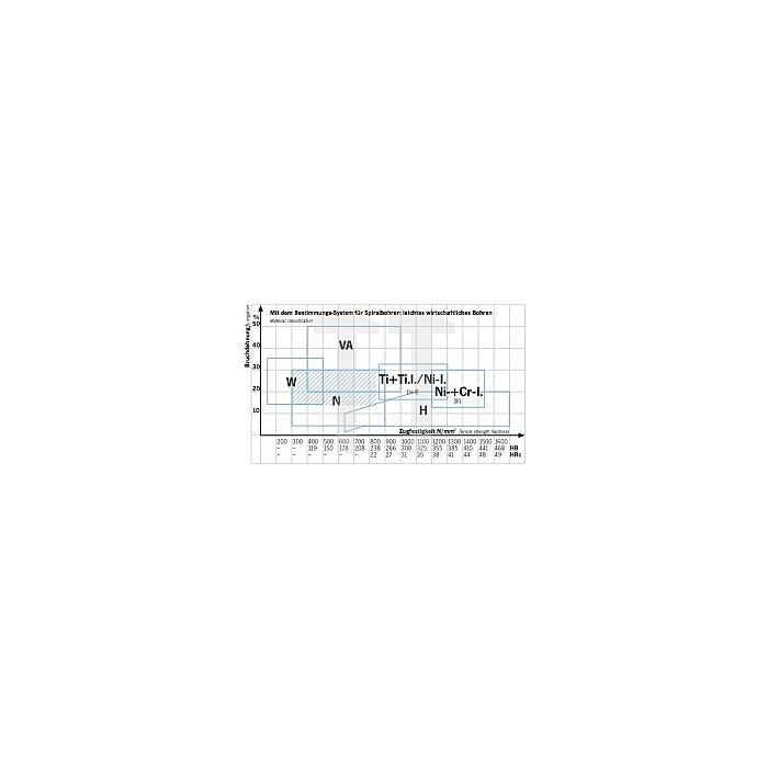 Projahn Spiralbohrer HSS-TiN DIN 338 54mm 29054