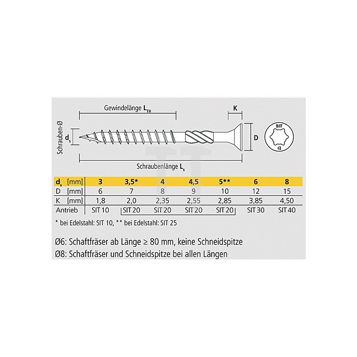SpanplattenschraubeVELOX® SIT4,5X40/25 Tgelb verzinkt