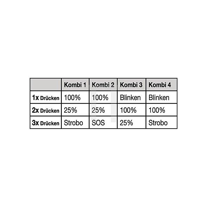 Stableuchte Mag-Charger 1 CREE LED schwarz 680LmNiMH Akku 6V 230V Netzg.L.315mm