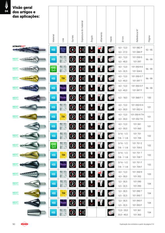 Ruko ULTIMATECUT Stufenbohrer HSS RUnaTEC,6 - 27mm, Gr. L3,3fl. 101084P