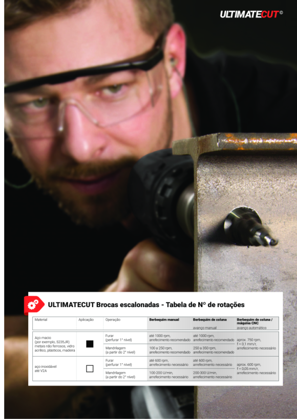 Ruko ULTIMATECUT Stufenbohrer HSS RUnaTEC,6 - 20mm, Gr. M2,3fl. 101083P